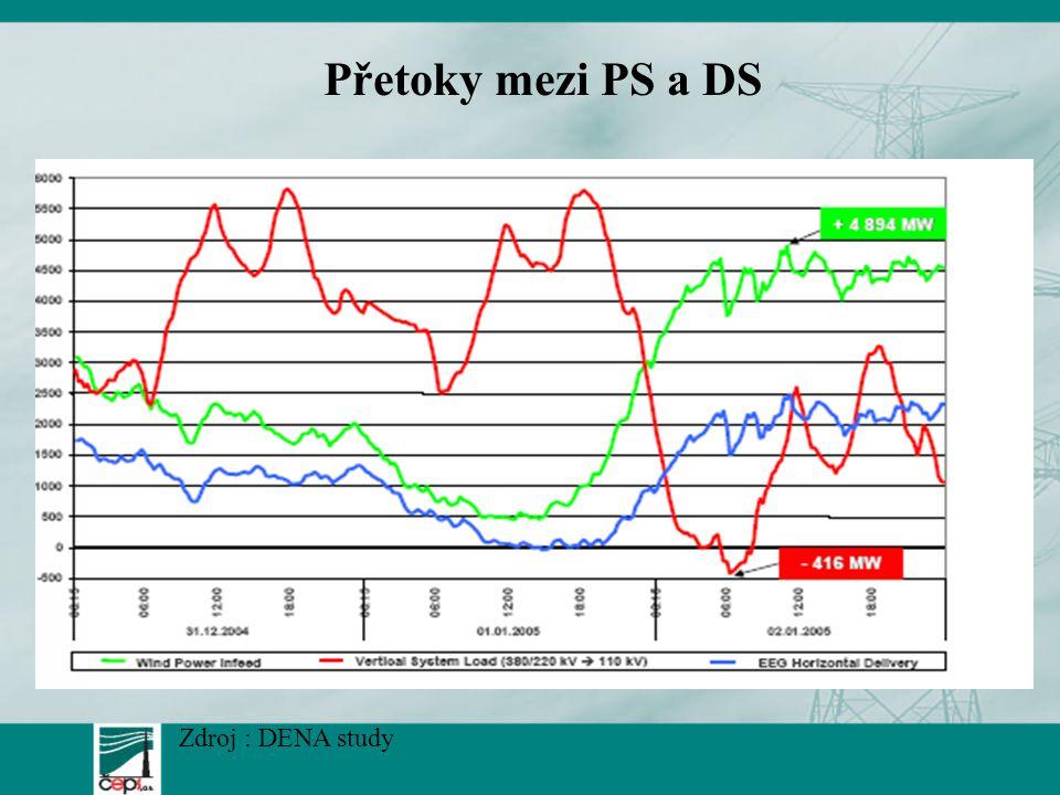 Přetoky mezi PS a DS Zdroj : DENA study