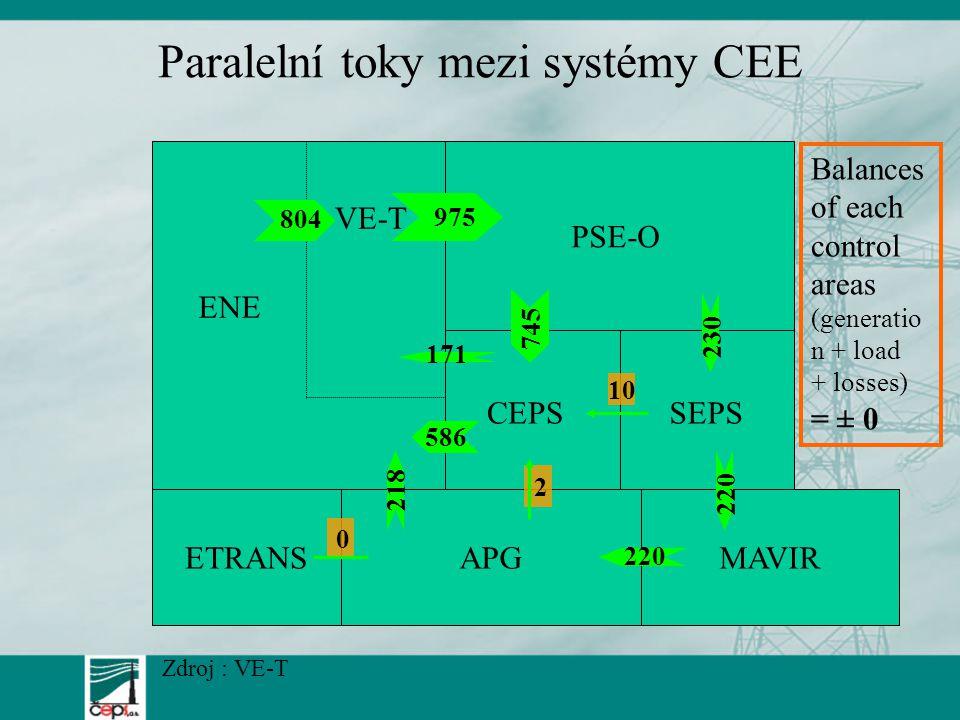 Paralelní toky mezi systémy CEE PSE-O CEPSSEPS MAVIRAPGETRANS VE-T 975 804 745 230 220 10 2 218 171 586 0 Balances of each control areas (generatio n + load + losses) = ± 0 ENE Zdroj : VE-T