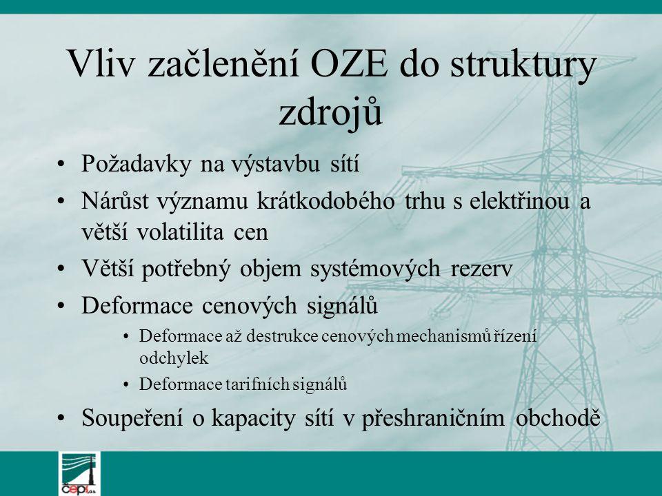 Vliv začlenění OZE do struktury zdrojů Požadavky na výstavbu sítí Nárůst významu krátkodobého trhu s elektřinou a větší volatilita cen Větší potřebný objem systémových rezerv Deformace cenových signálů Deformace až destrukce cenových mechanismů řízení odchylek Deformace tarifních signálů Soupeření o kapacity sítí v přeshraničním obchodě