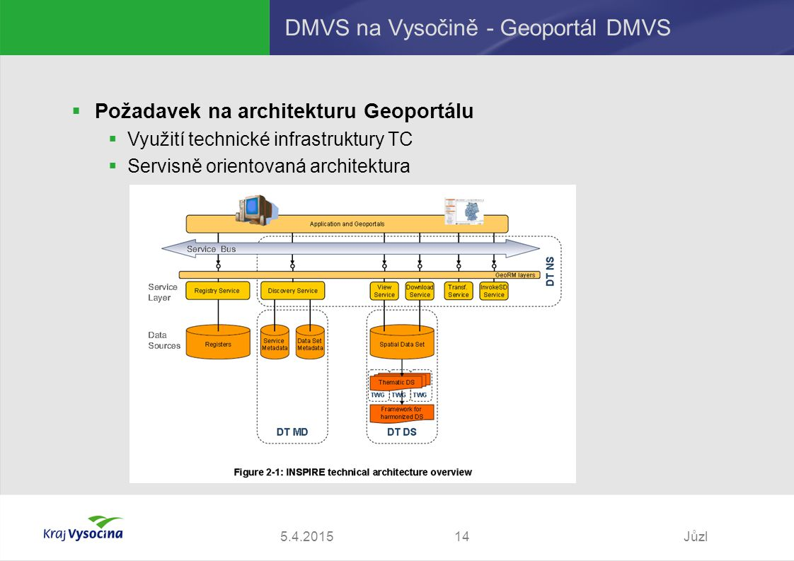 5.4.2015Jůzl14 DMVS na Vysočině - Geoportál DMVS  Požadavek na architekturu Geoportálu  Využití technické infrastruktury TC  Servisně orientovaná architektura