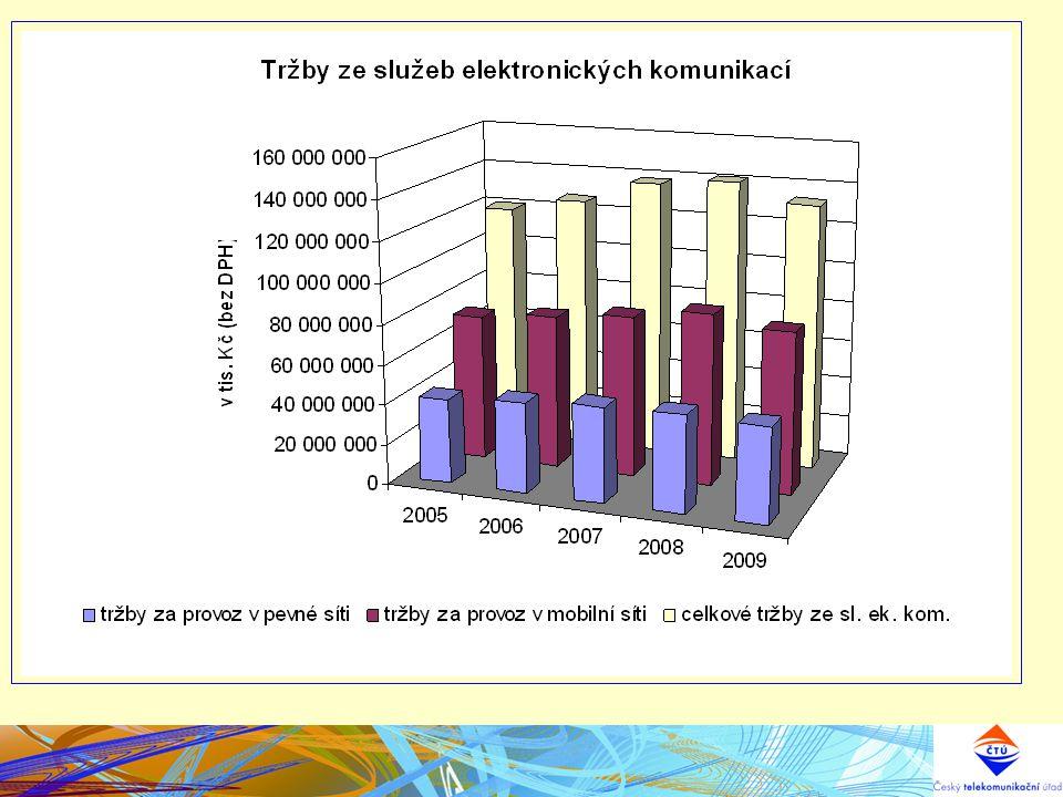 Hlavní témata 2011 III.