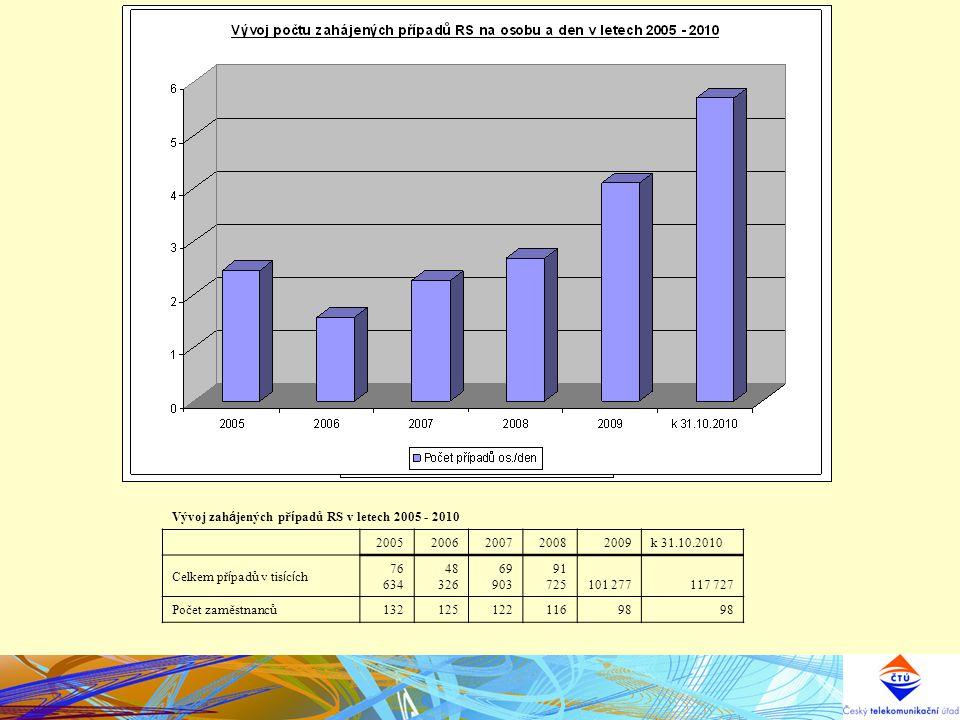 Vývoj zah á jených př í padů RS v letech 2005 - 2010 20052006200720082009k 31.10.2010 Celkem př í padů v tis í c í ch 76 634 48 326 69 903 91 725101 277117 727 Počet zaměstnanců13212512211698