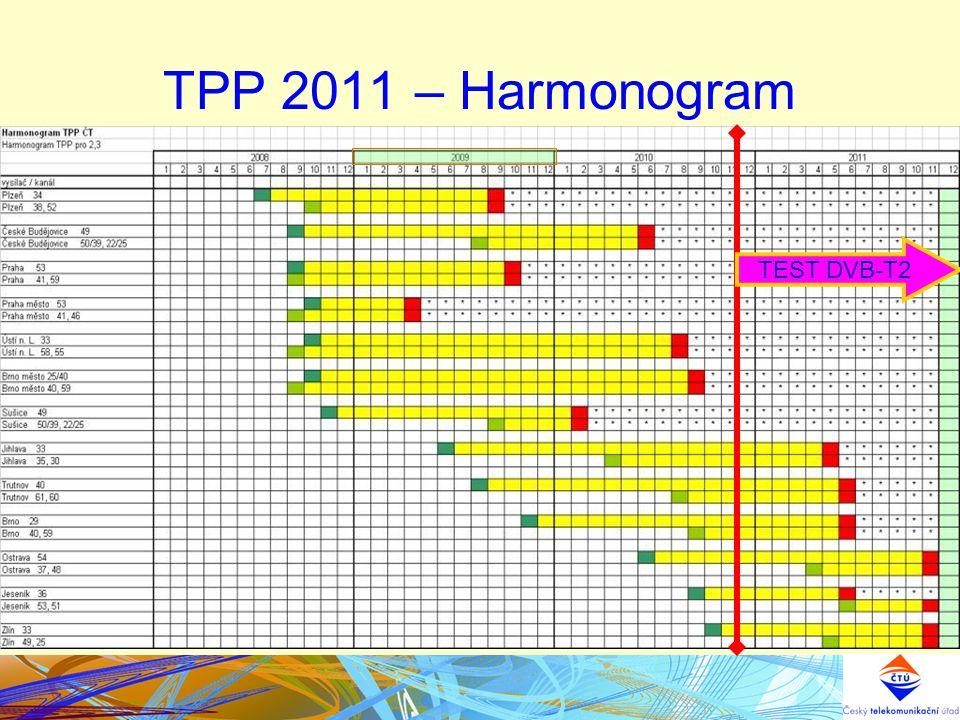 TPP 2011 – Harmonogram TEST DVB-T2