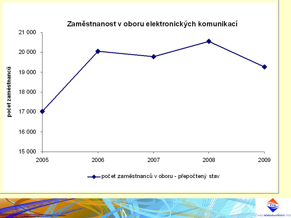 ATV Digitální TV 2011-2015 Optimalizace sítí DTV 2012-2015 Nové sítě DTV DVB-T2 2013-2015 TEST DVB-T2 2010-2011 Výběrová řízení 2012-2013 DVB-TDVB-T2