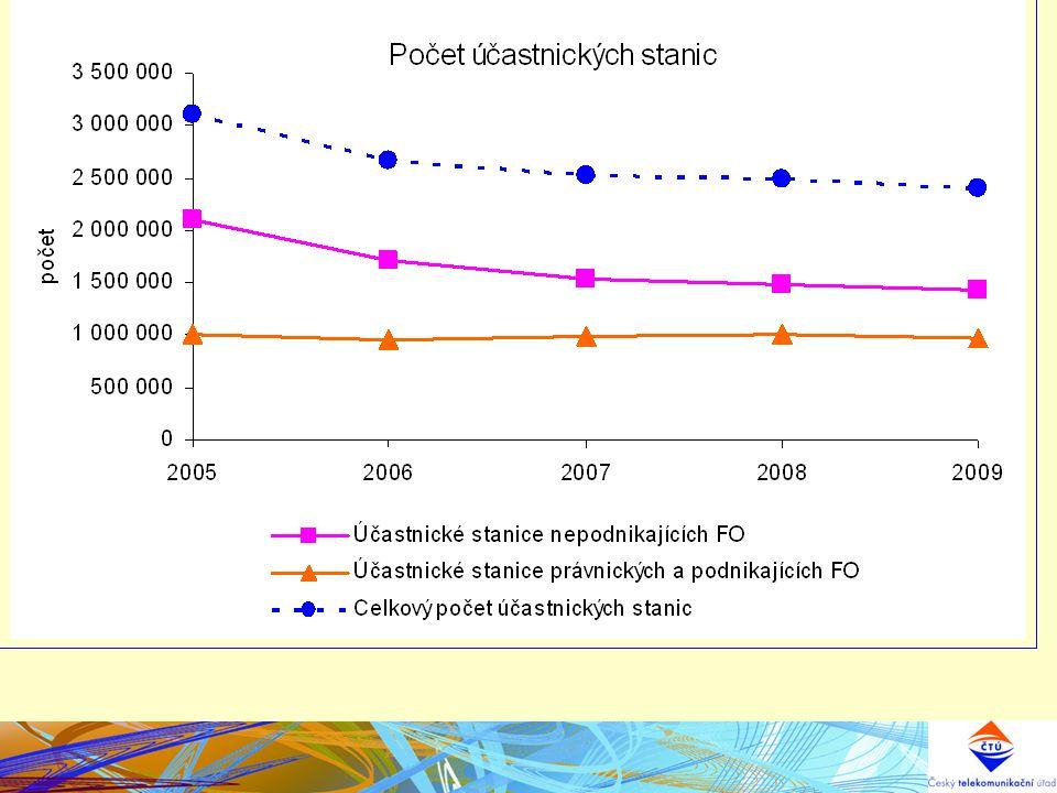 Harmonizace v pásmu 790 – 862 MHz - harmonizované podmínky pro mobilní broadband Preferovaná harmonizace FDD 2 x 30MHz Velikost bloků – násobky 5 MHz kanálů Reversed duplex 862 790 Počet operátorů ?