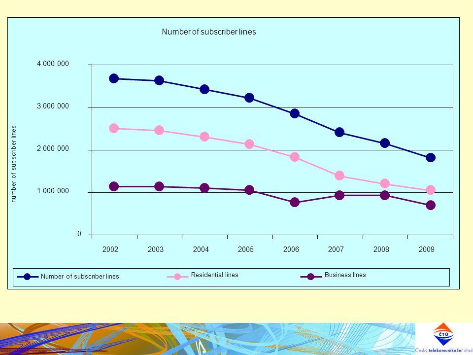 Penetrace v pevných sítích 20 22 24 26 28 30 32 20052006200720082009 % Trend poklesu využití pevné sítě