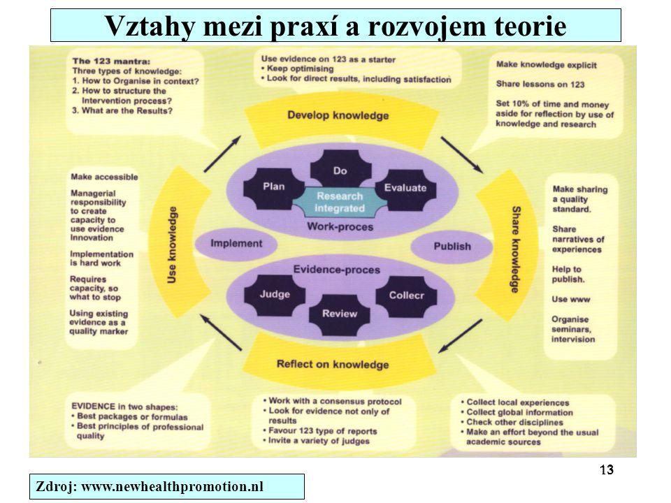 13 Vztahy mezi praxí a rozvojem teorie Zdroj: www.newhealthpromotion.nl
