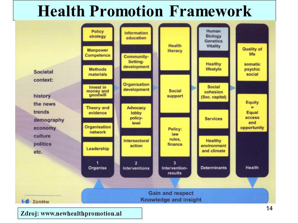 14 Health Promotion Framework Zdroj: www.newhealthpromotion.nl