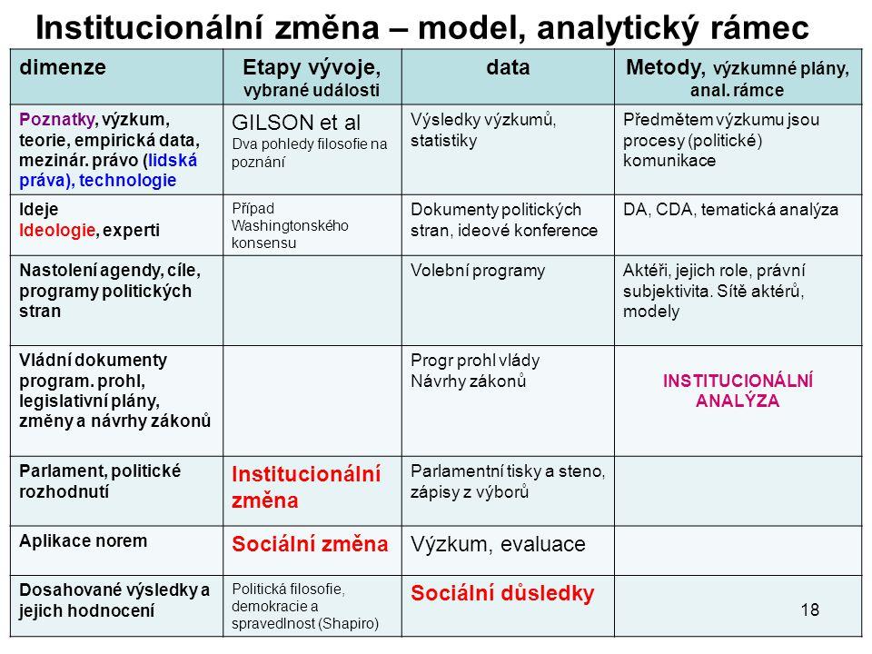Institucionální změna – model, analytický rámec dimenzeEtapy vývoje, vybrané události dataMetody, výzkumné plány, anal. rámce Poznatky, výzkum, teorie