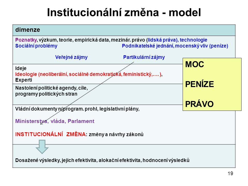 Institucionální změna - model 19 dimenze Poznatky, výzkum, teorie, empirická data, mezinár. právo (lidská práva), technologie Sociální problémy Podnik