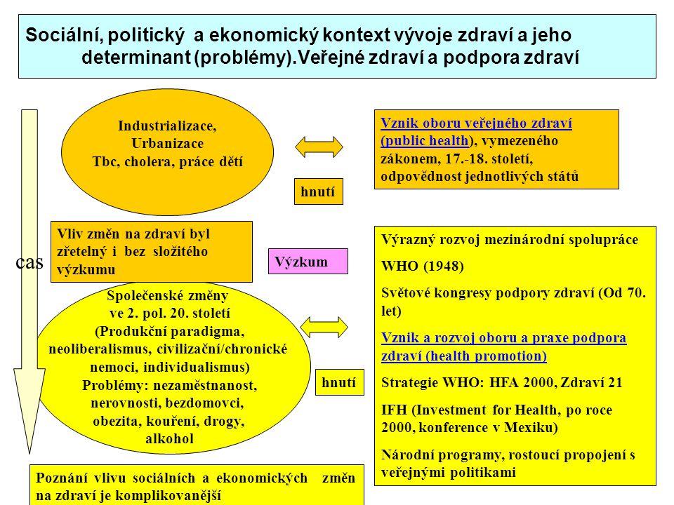 Sociální, politický a ekonomický kontext vývoje zdraví a jeho determinant (problémy).Veřejné zdraví a podpora zdraví Společenské změny ve 2. pol. 20.