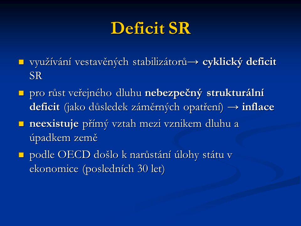 Deficit SR využívání vestavěných stabilizátorů→ cyklický deficit SR využívání vestavěných stabilizátorů→ cyklický deficit SR pro růst veřejného dluhu
