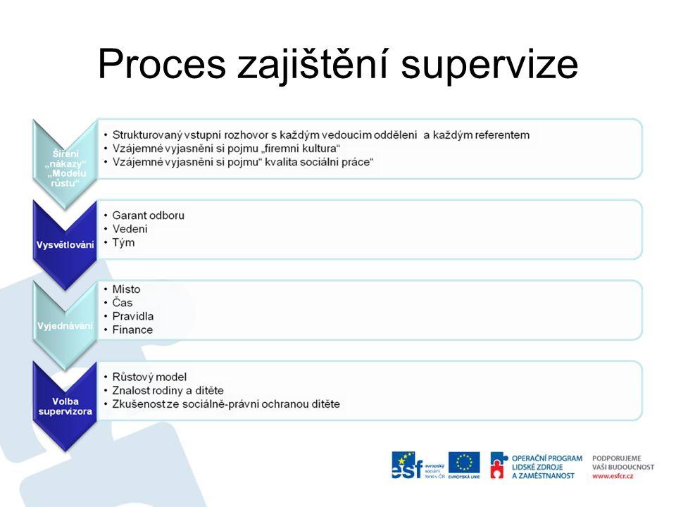 Proces zajištění supervize