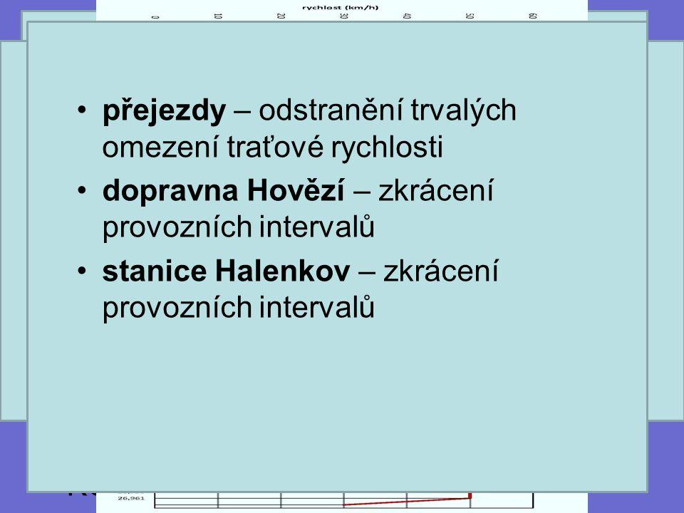 Pilot Vybraná trať: Vsetín – Velké Karlovice - 27 Km - délka tratí - 74 Ks - přejezdů Specifika: - ztráta konkurenceschopnosti - velmi diskutabilní ro