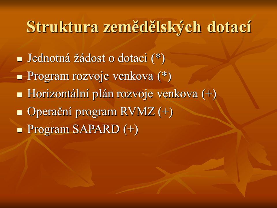 Struktura zemědělských dotací Jednotná žádost o dotaci (*) Jednotná žádost o dotaci (*) Program rozvoje venkova (*) Program rozvoje venkova (*) Horizontální plán rozvoje venkova (+) Horizontální plán rozvoje venkova (+) Operační program RVMZ (+) Operační program RVMZ (+) Program SAPARD (+) Program SAPARD (+)