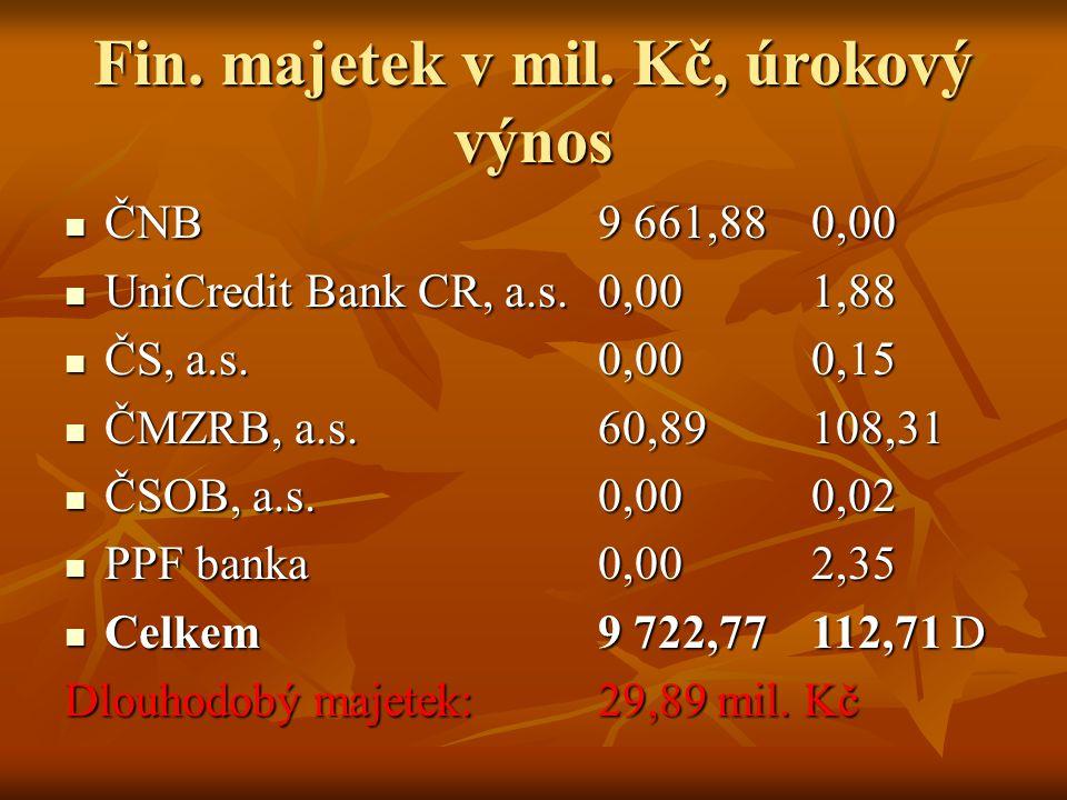 Fin.majetek v mil. Kč, úrokový výnos ČNB 9 661,88 0,00 ČNB 9 661,88 0,00 UniCredit Bank CR, a.s.