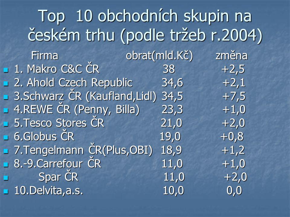 Top 10 obchodních skupin na českém trhu (podle tržeb r.2004) Firma obrat(mld.Kč) změna Firma obrat(mld.Kč) změna 1.
