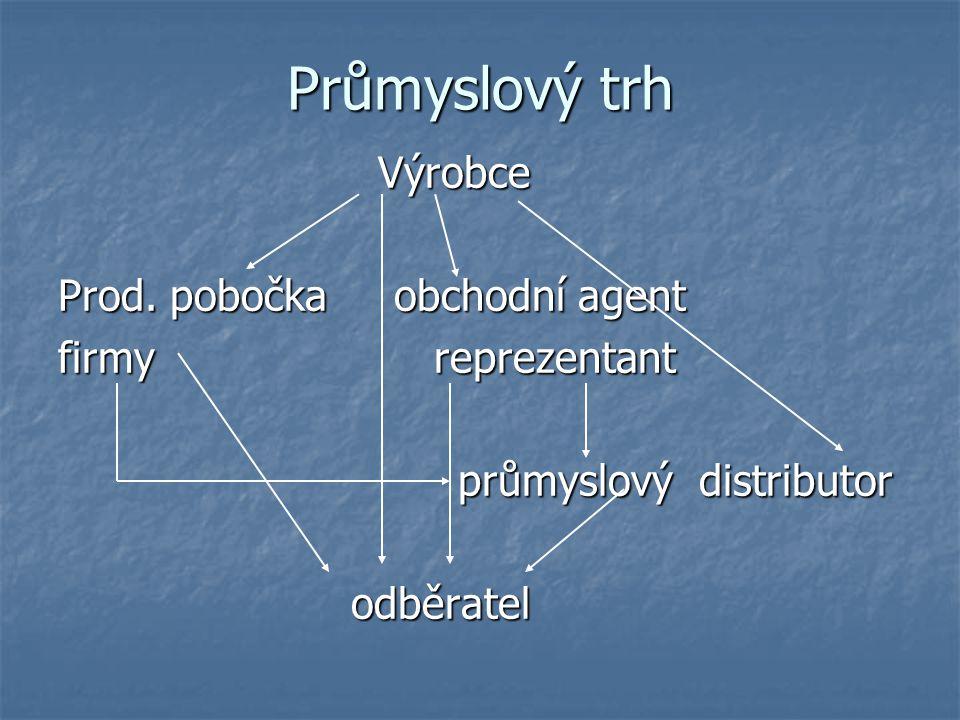 Průmyslový trh Výrobce Výrobce Prod.