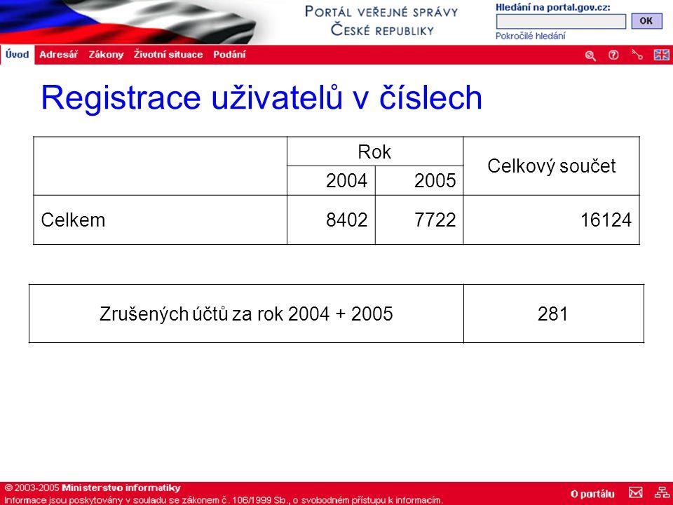 Registrace uživatelů v číslech Rok Celkový součet 20042005 Celkem8402772216124 Zrušených účtů za rok 2004 + 2005281