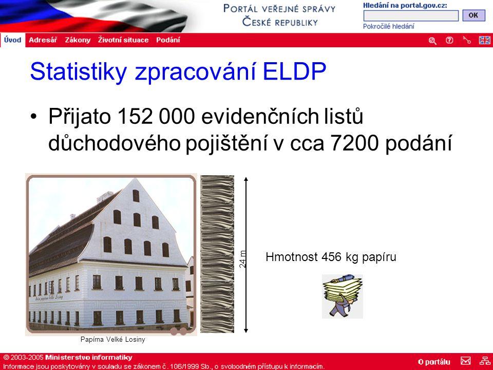 Statistiky zpracování ELDP Přijato 152 000 evidenčních listů důchodového pojištění v cca 7200 podání 24 m Hmotnost 456 kg papíru Papírna Velké Losiny