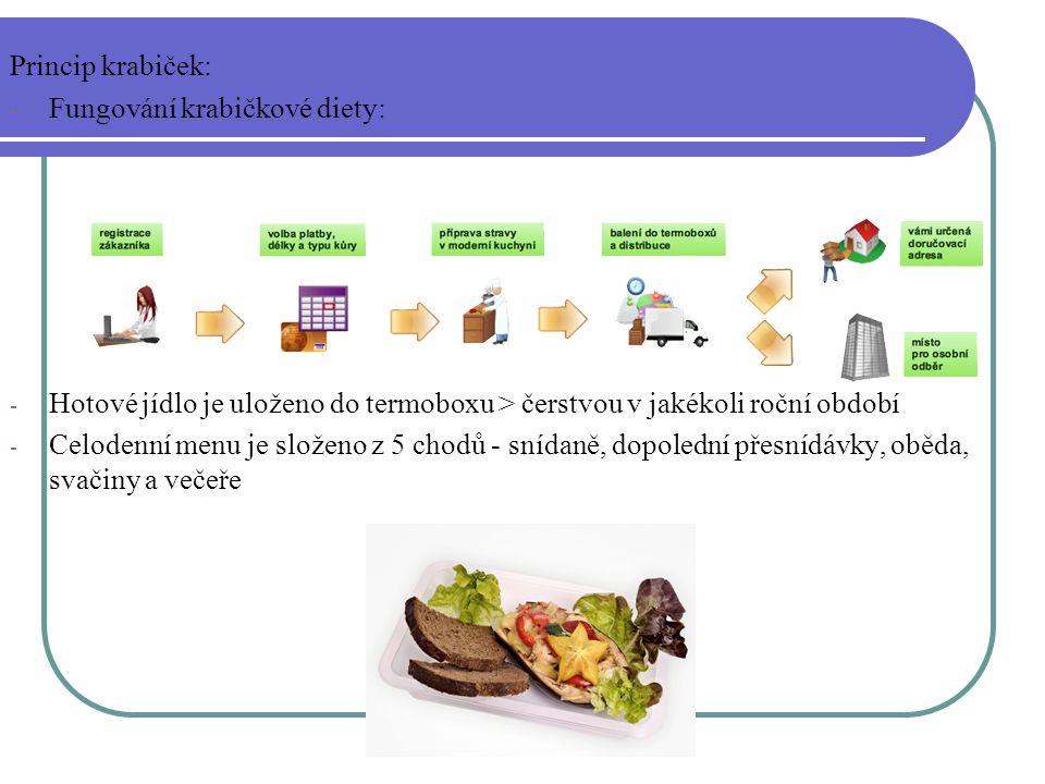 Princip krabiček: - Fungování krabičkové diety: - Hotové jídlo je uloženo do termoboxu > čerstvou v jakékoli roční období - Celodenní menu je složeno z 5 chodů - snídaně, dopolední přesnídávky, oběda, svačiny a večeře