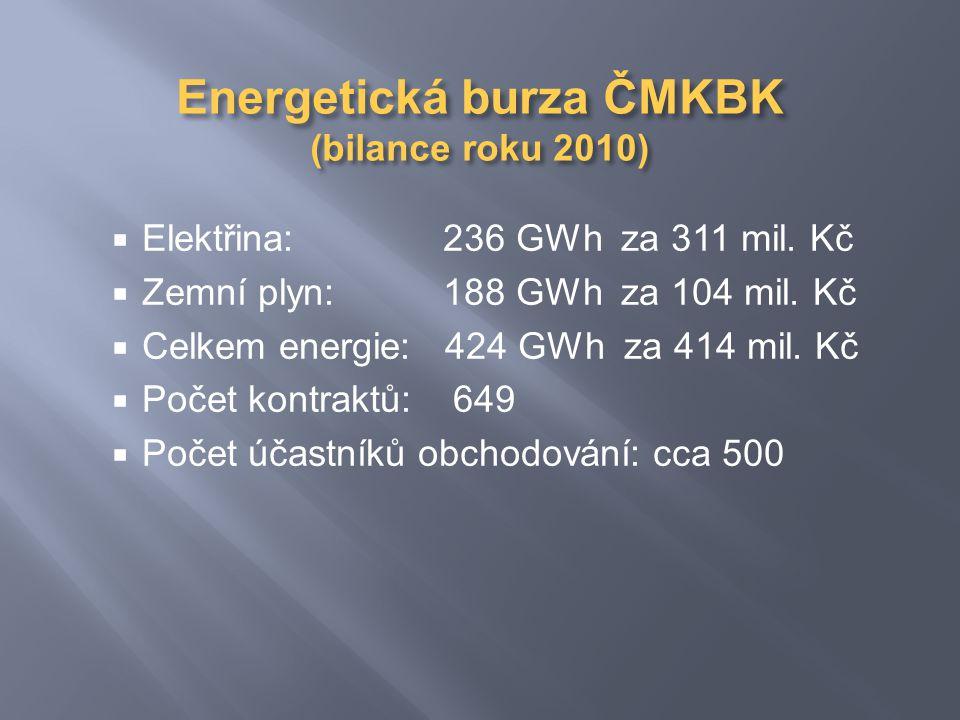Energetická burza ČMKBK (bilance roku 2010)  Elektřina: 236 GWh za 311 mil.