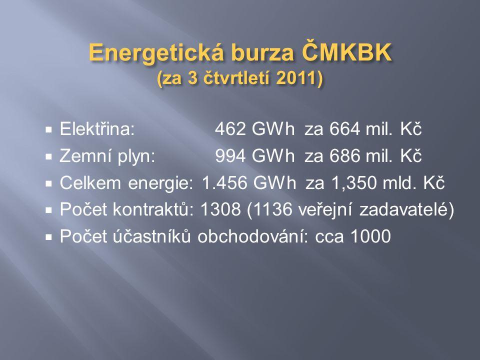 Energetická burza ČMKBK (za 3 čtvrtletí 2011)  Elektřina: 462 GWh za 664 mil.