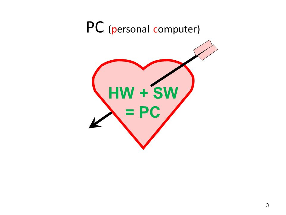 PC (personal computer) 3 HW + SW = PC