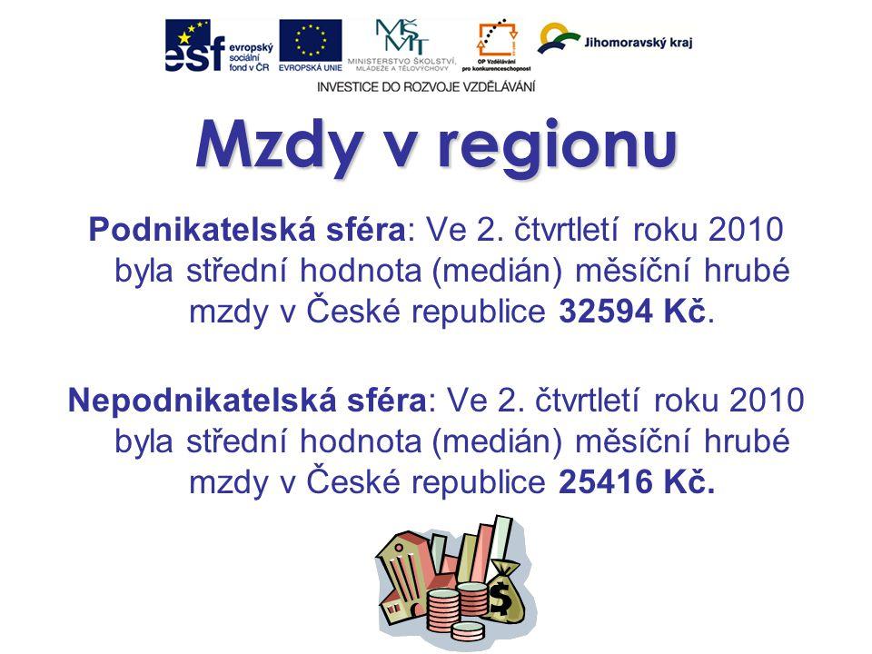 Mzdy v regionu Podnikatelská sféra: Ve 2.
