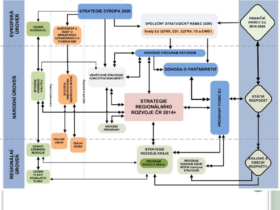 ZÁKLADNÍ PRINCIPY ÚZEMNÍHO PLÁNOVÁNÍ OBCÍ, MĚST A KRAJŮ Decentralizace Dekoncentrace Subsidiarity Nezávislosti Partnerství 4