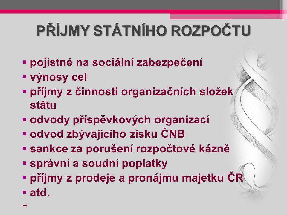 PŘÍJMY STÁTNÍHO ROZPOČTU  pojistné na sociální zabezpečení  výnosy cel  příjmy z činnosti organizačních složek státu  odvody příspěvkových organiz