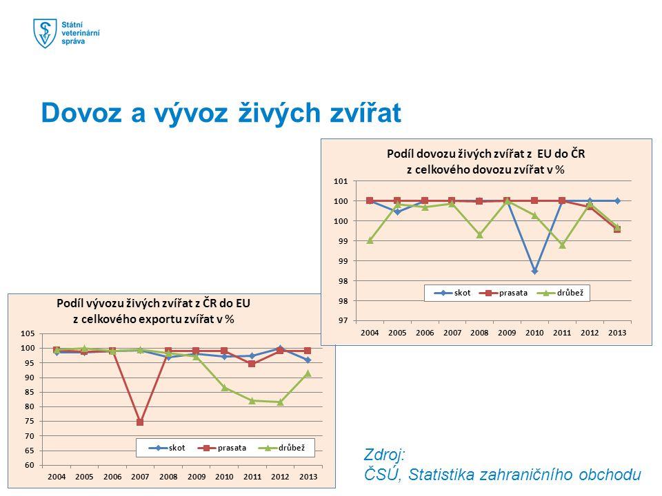Zdroj: ČSÚ, Statistika zahraničního obchodu Dovoz a vývoz živých zvířat