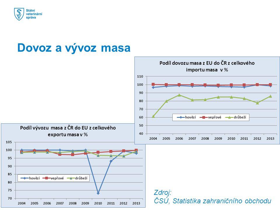 Zdroj: ČSÚ, Statistika zahraničního obchodu Dovoz a vývoz masa