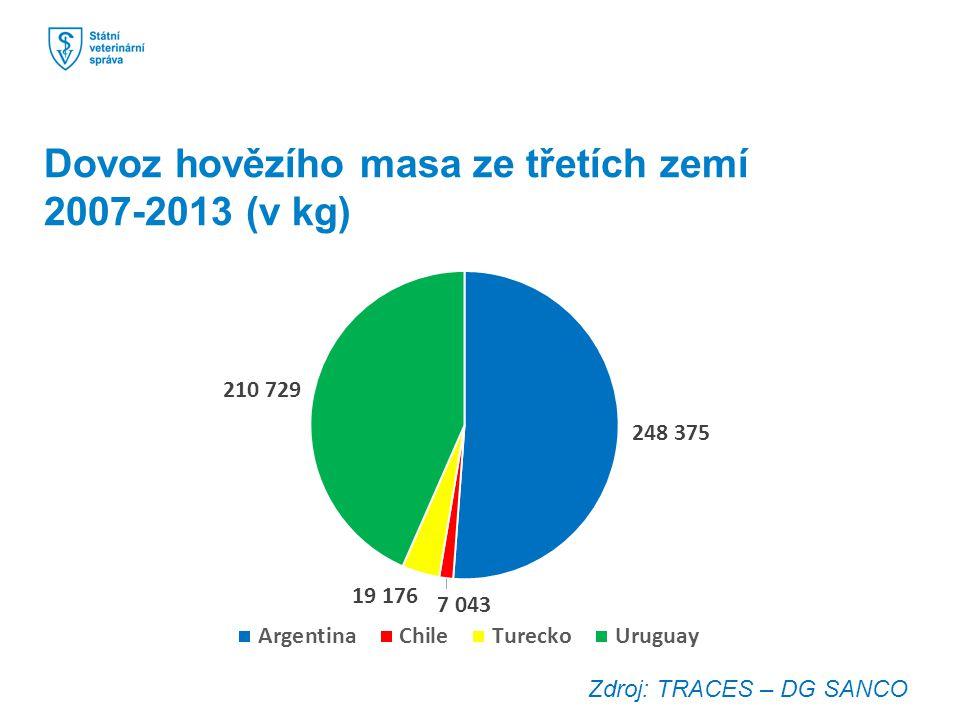 Dovoz hovězího masa ze třetích zemí 2007-2013 (v kg) Zdroj: TRACES – DG SANCO