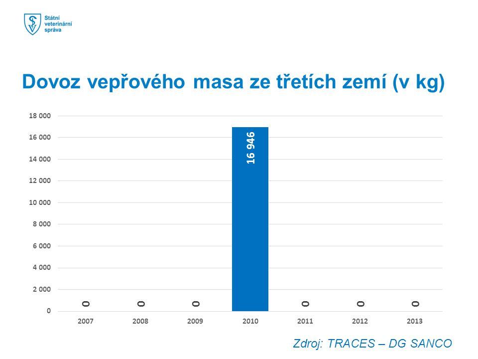 Dovoz vepřového masa ze třetích zemí (v kg) Zdroj: TRACES – DG SANCO