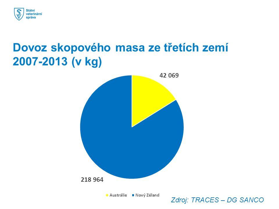 Dovoz skopového masa ze třetích zemí 2007-2013 (v kg) Zdroj: TRACES – DG SANCO