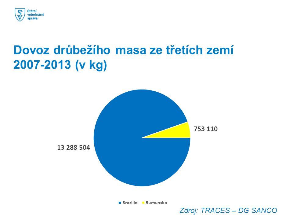 Dovoz drůbežího masa ze třetích zemí 2007-2013 (v kg) Zdroj: TRACES – DG SANCO