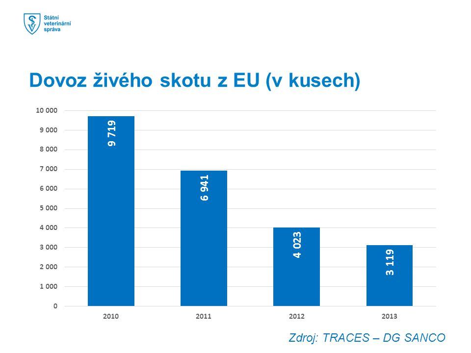 Dovoz živého skotu z EU (v kusech) Zdroj: TRACES – DG SANCO