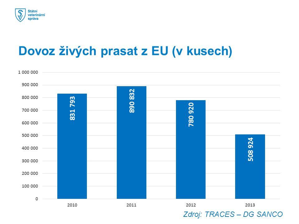 Dovoz živých prasat z EU (v kusech) Zdroj: TRACES – DG SANCO