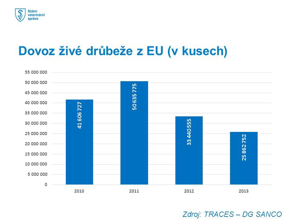 Dovoz živé drůbeže z EU (v kusech) Zdroj: TRACES – DG SANCO