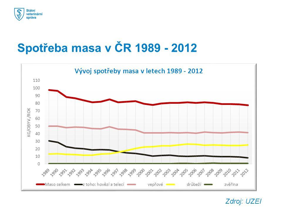 Spotřeba masa v ČR 1989 - 2012 Zdroj: UZEI
