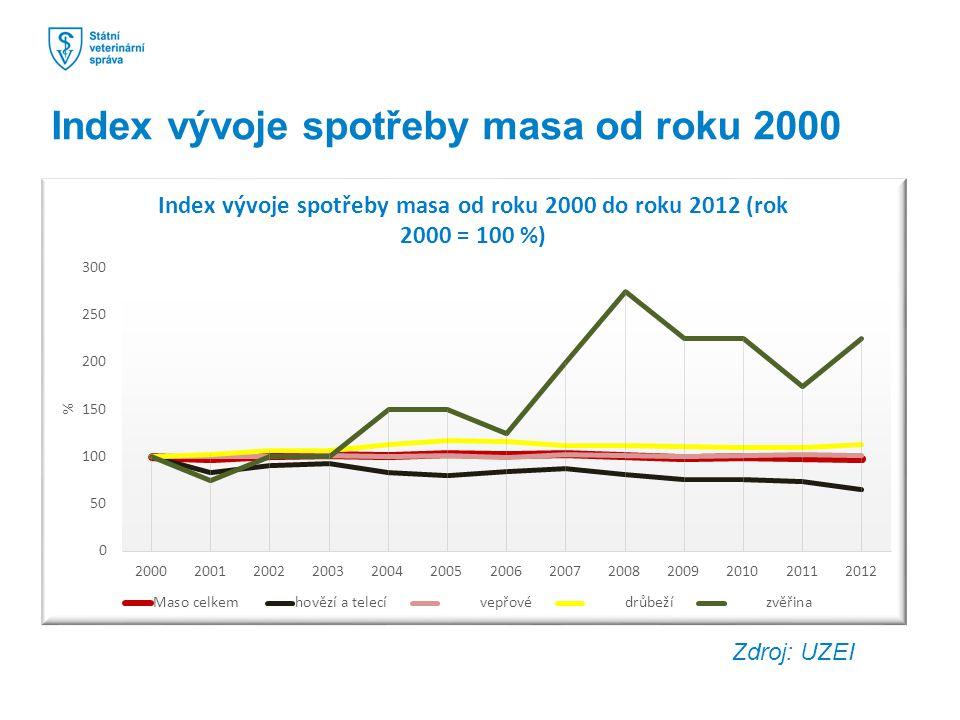 Index vývoje spotřeby masa od roku 2000 Zdroj: UZEI