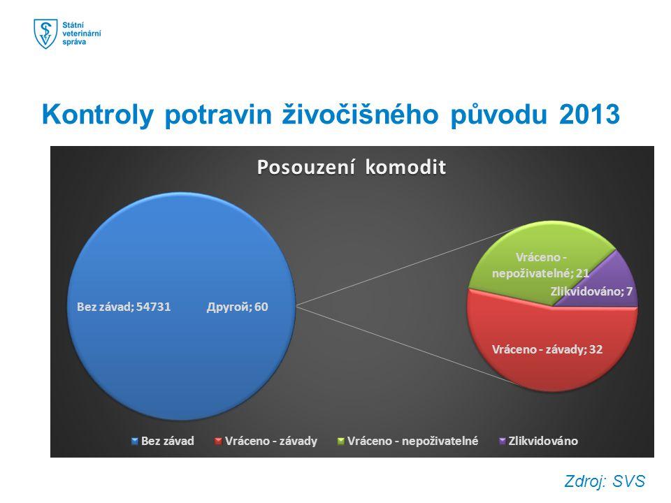 Kontroly potravin živočišného původu 2013 Zdroj: SVS
