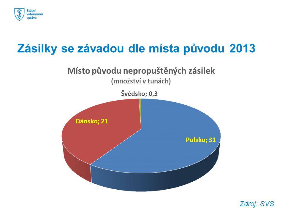 Zásilky se závadou dle místa původu 2013 Zdroj: SVS