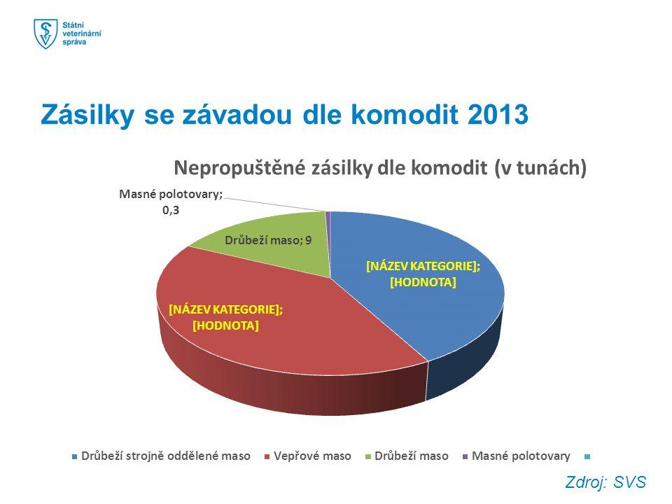 Zásilky se závadou dle komodit 2013 Zdroj: SVS