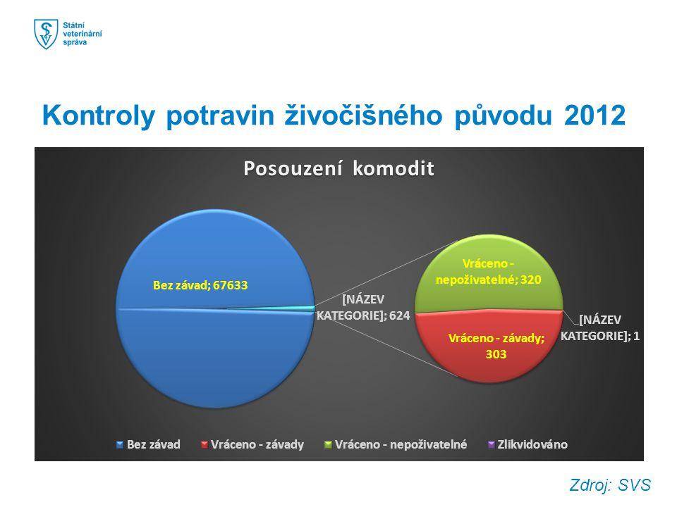 Kontroly potravin živočišného původu 2012 Zdroj: SVS