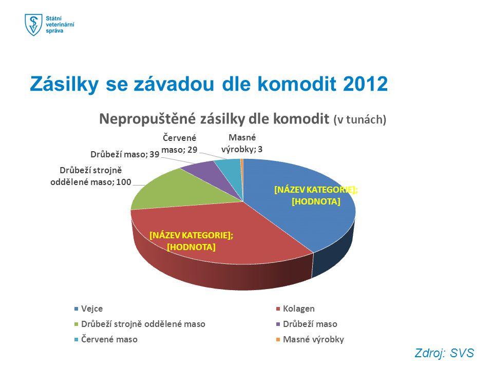 Zásilky se závadou dle komodit 2012 Zdroj: SVS