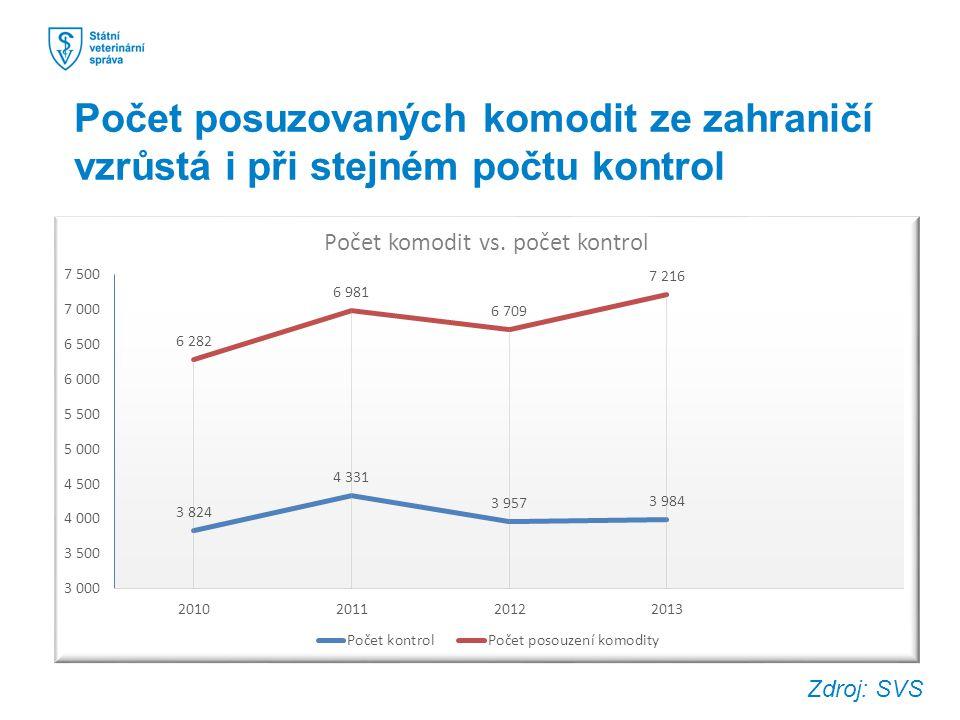 Počet posuzovaných komodit ze zahraničí vzrůstá i při stejném počtu kontrol Zdroj: SVS