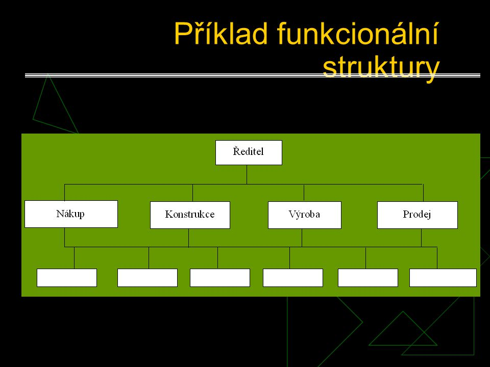 Funkcionální struktury Jsou založeny na funkční specializaci dílčích strukturních jednotek (útvarů). Do jednoho útvaru (úseku, odboru, oddělení) se ku