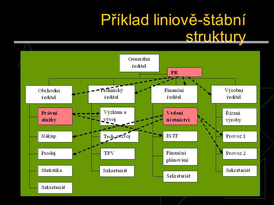 Liniově-štábní struktury Slučují liniovou a štábní strukturu. Vznikají tehdy, když liniová strukturní jednotka deleguje část svých rozhodovacích pravo